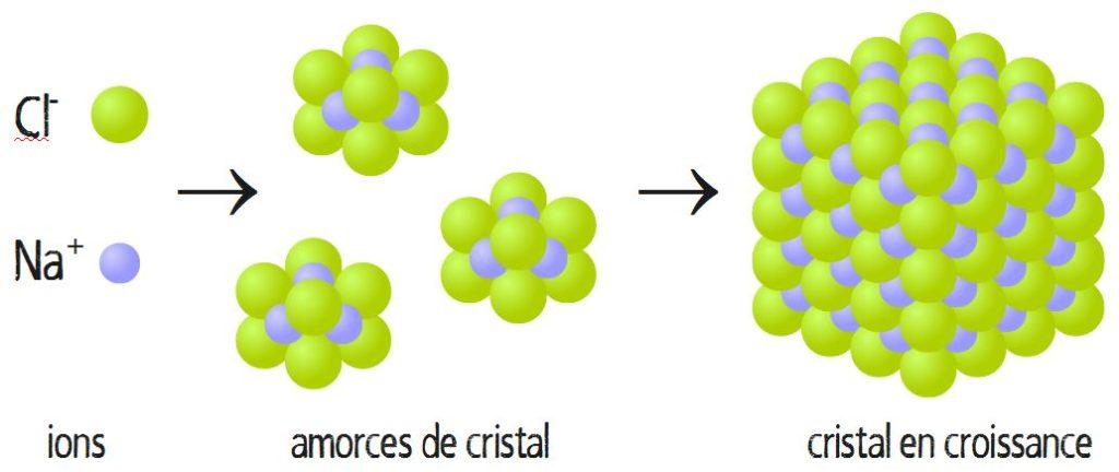 formation et structure chimique cristal de sel NaCl