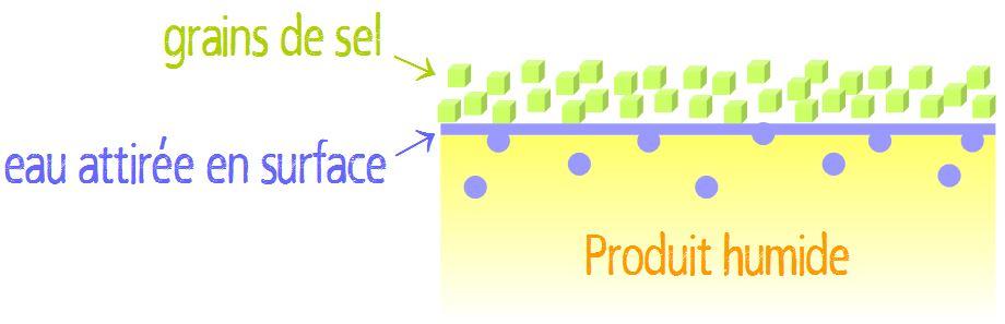 Propriété hygroscopique du sel NaCl