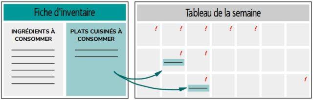 méthode meal planning programmer plats cuisinés